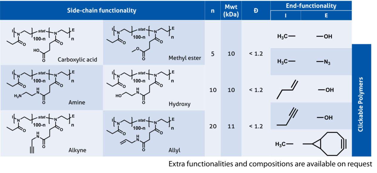 ULTROXA side-chain functional